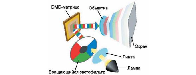 Ремонт LCD проектора